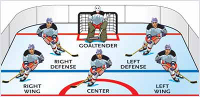 kids sports  hockey  player postitions and field locations